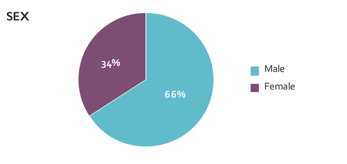 pie chart of LIBD Brain Repository collection based on Sex/Gender